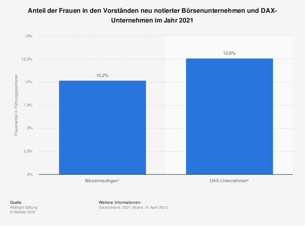 Statistik: Anteil der Frauen in Führungspositionen bei den Dax-, MDax, TecDax- und SDax-Unternehmen | Statista