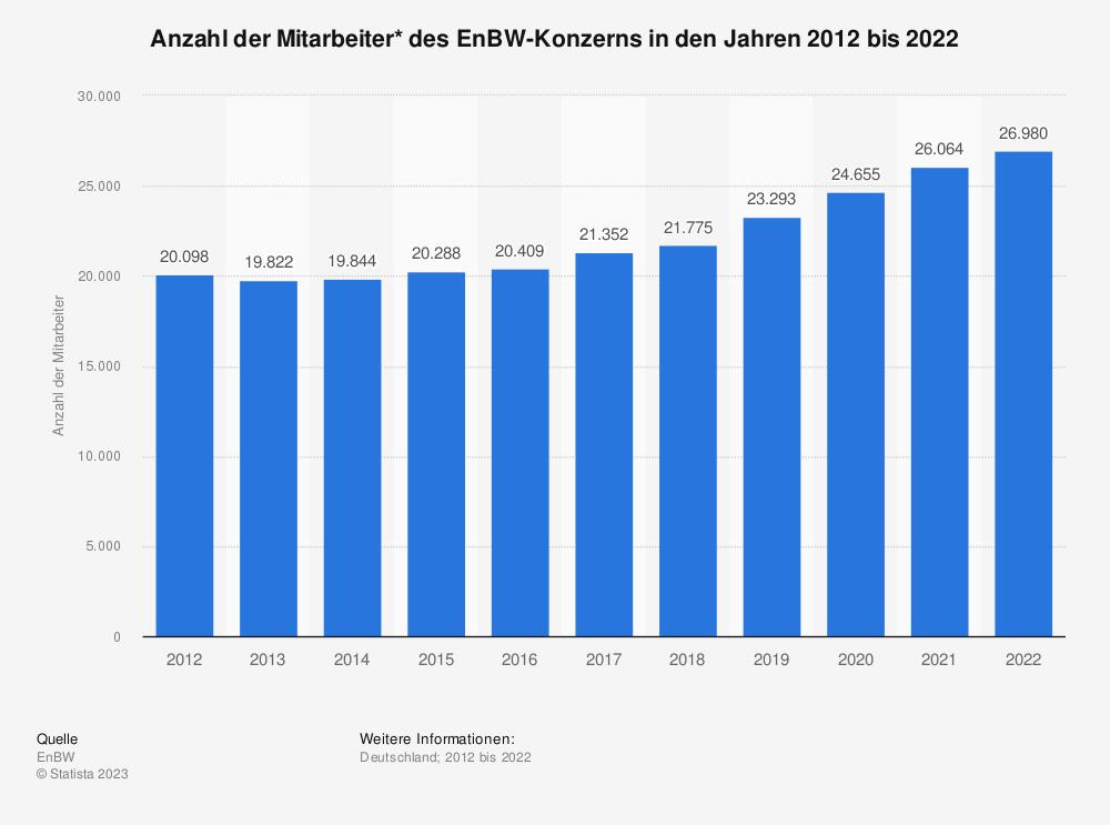 Statistik: Anzahl der Mitarbeiter* des EnBW-Konzerns in den Jahren 2009 bis 2019 | Statista