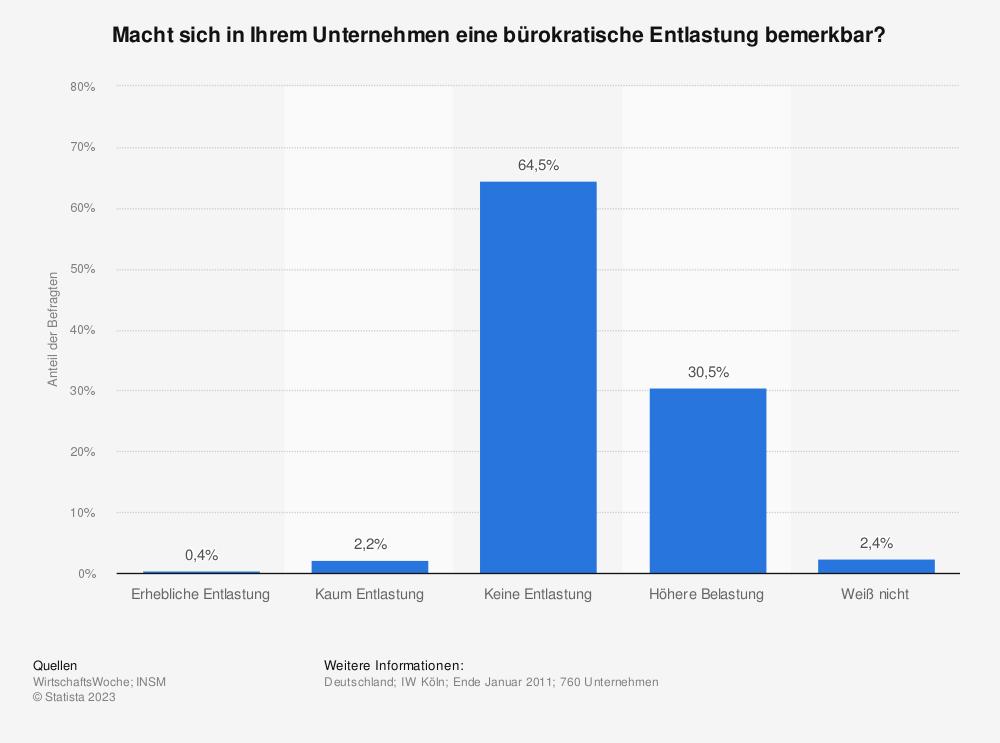 Statistik: Macht sich in Ihrem Unternehmen eine bürokratische Entlastung bemerkbar? | Statista