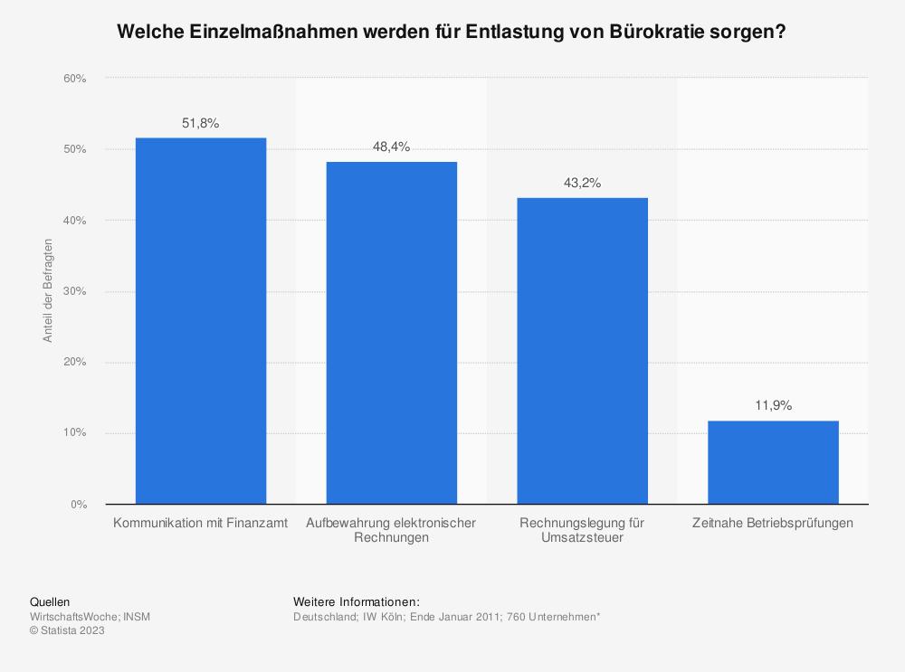 Statistik: Welche Einzelmaßnahmen werden für Entlastung von Bürokratie sorgen? | Statista