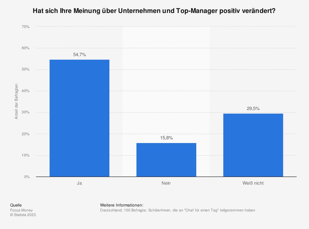 Statistik: Hat sich Ihre Meinung über Unternehmen und Top-Manager positiv verändert? | Statista