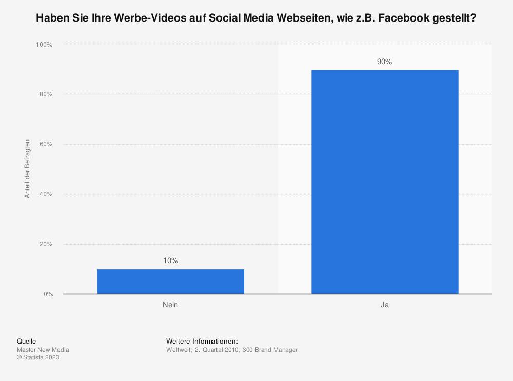 Statistik: Haben Sie Ihre Werbe-Videos auf Social Media Webseiten, wie z.B. Facebook gestellt? | Statista