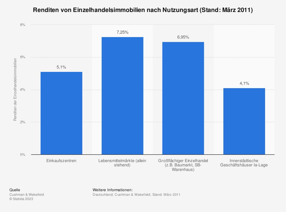 Statistik: Renditen von Einzelhandelsimmobilien nach Nutzungsart (Stand: März 2011) | Statista