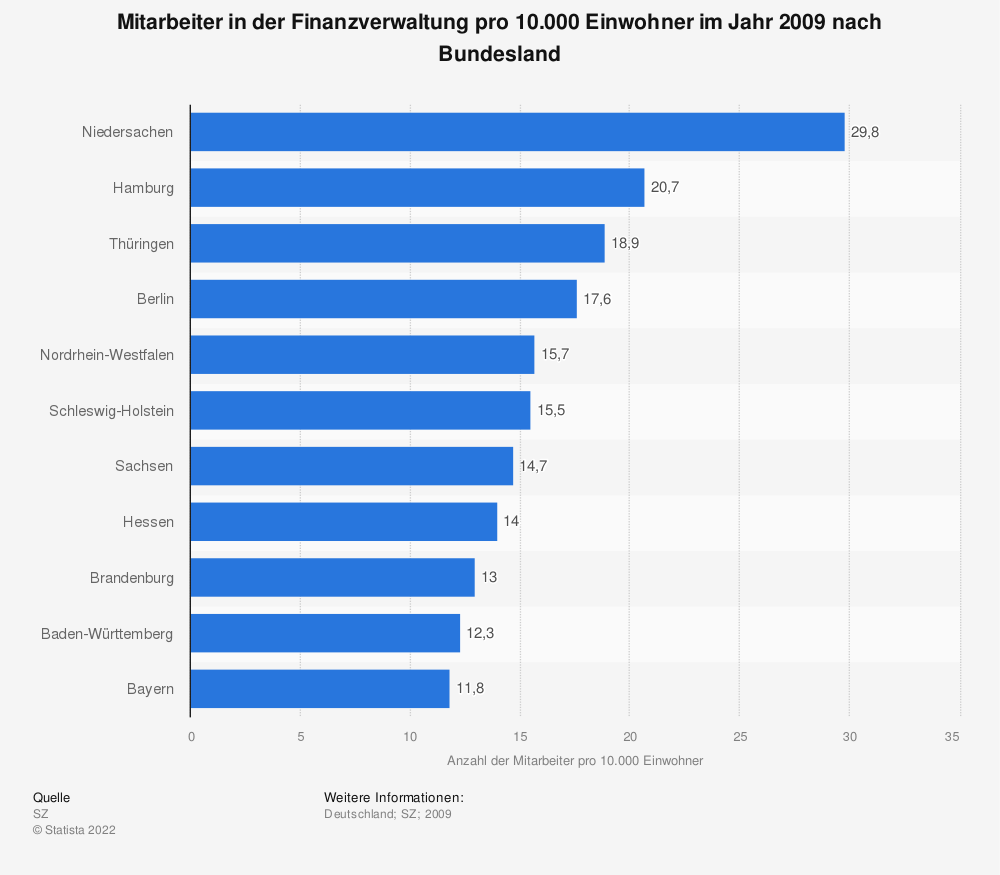 Statistik: Mitarbeiter in der Finanzverwaltung pro 10.000 Einwohner im Jahr 2009 nach Bundesland | Statista