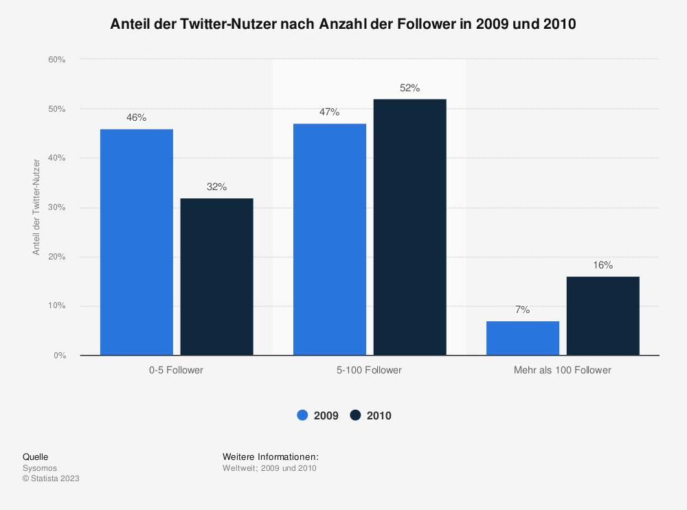 Statistik: Anteil der Twitter-Nutzer nach Anzahl der Follower in 2009 und 2010 | Statista