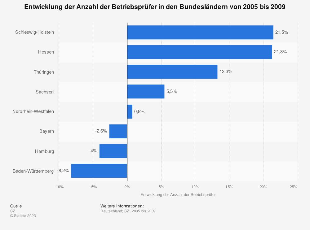 Statistik: Entwicklung der Anzahl der Betriebsprüfer in den Bundesländern von 2005 bis 2009 | Statista