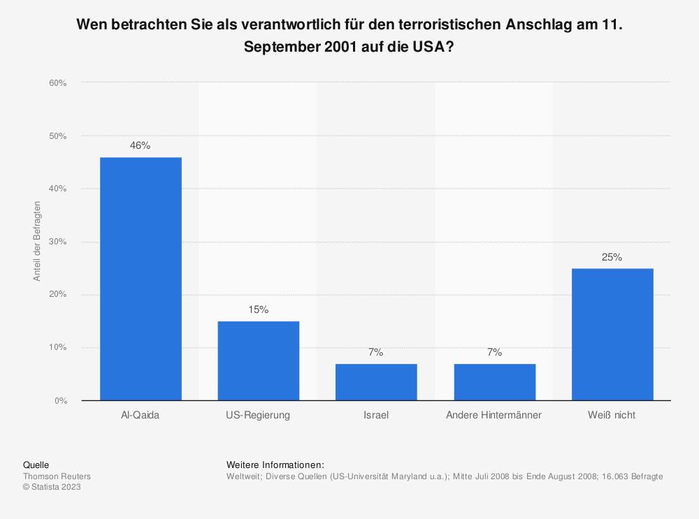 Statistik: Wen betrachten Sie als verantwortlich für den terroristischen Anschlag am 11. September 2001 auf die USA? | Statista