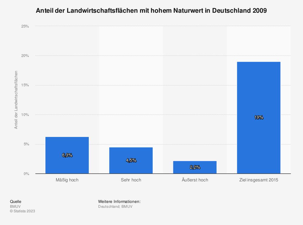 Statistik: Anteil der Landwirtschaftsflächen mit hohem Naturwert in Deutschland 2009 | Statista
