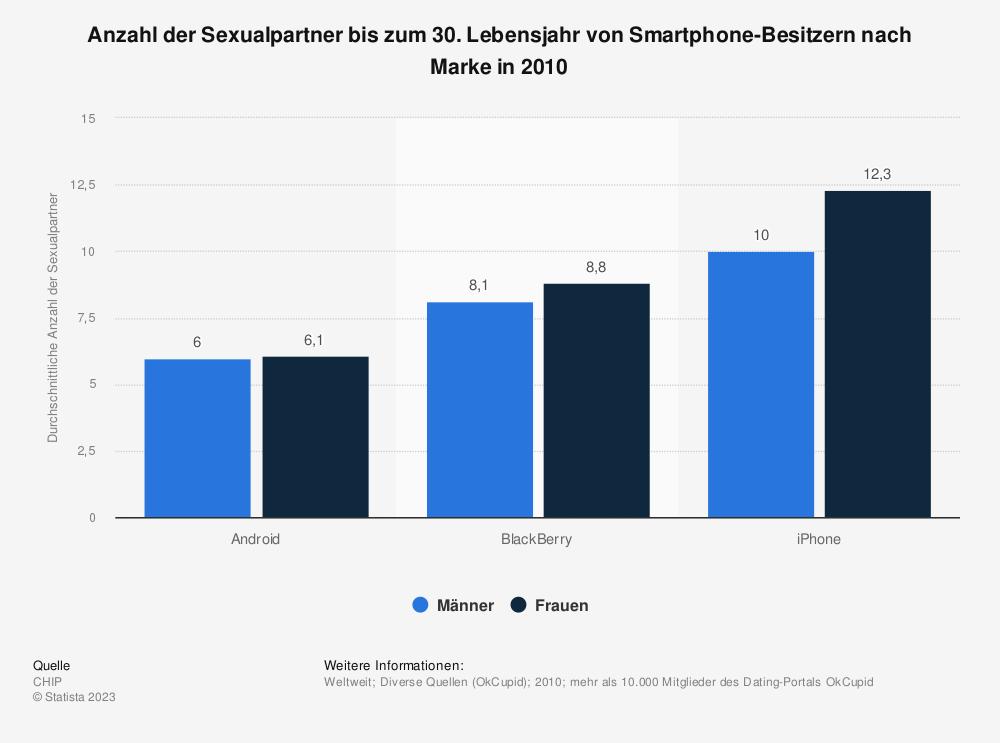 Statistik: Anzahl der Sexualpartner bis zum 30. Lebensjahr von Smartphone-Besitzern nach Marke in 2010 | Statista
