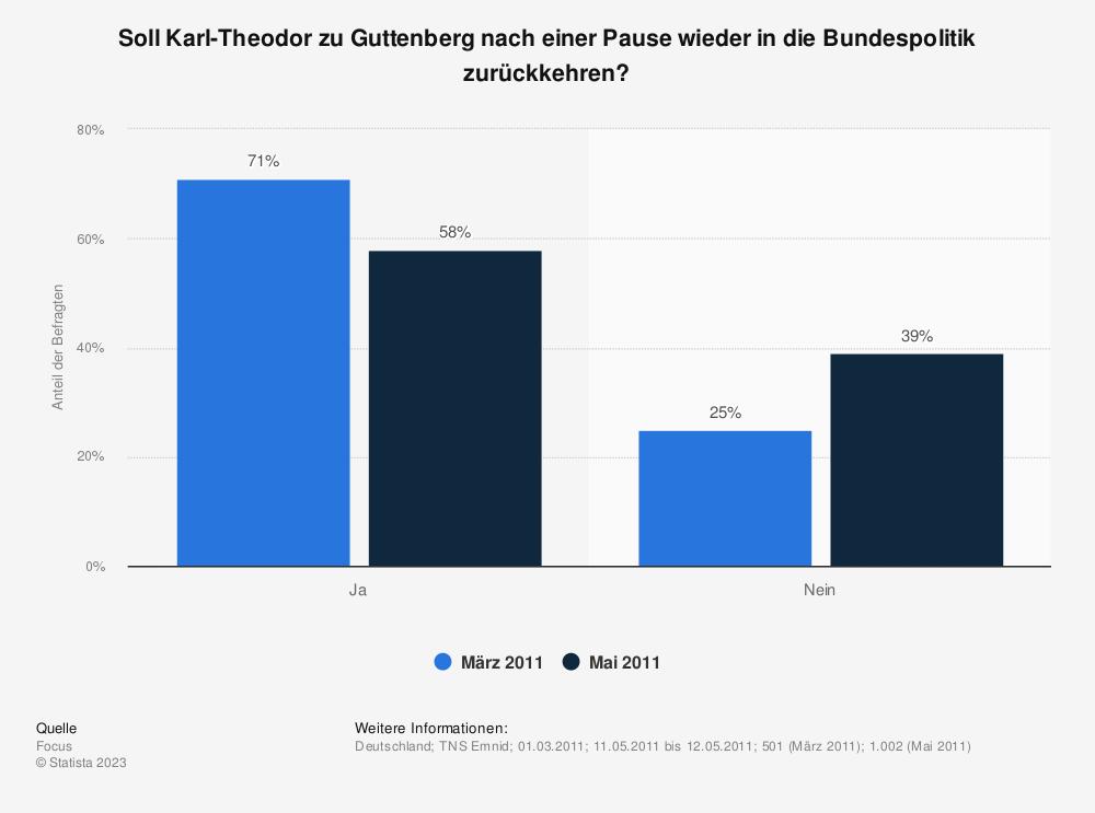 Statistik: Soll Karl-Theodor zu Guttenberg nach einer Pause wieder in die Bundespolitik zurückkehren? | Statista