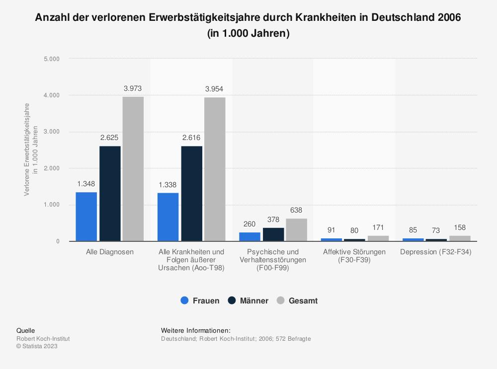 Statistik: Anzahl der verlorenen Erwerbstätigkeitsjahre durch Krankheiten in Deutschland 2006 (in 1.000 Jahren) | Statista