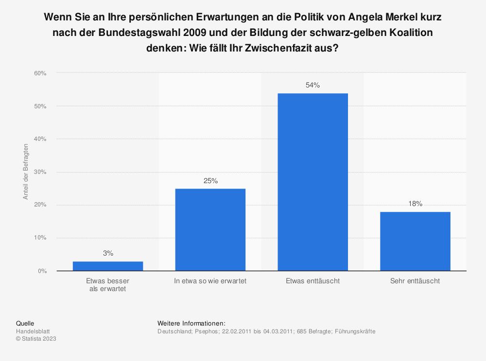 Statistik: Wenn Sie an Ihre persönlichen Erwartungen an die Politik von Angela Merkel kurz nach der Bundestagswahl 2009 und der Bildung der schwarz-gelben Koalition denken: Wie fällt Ihr Zwischenfazit aus? | Statista