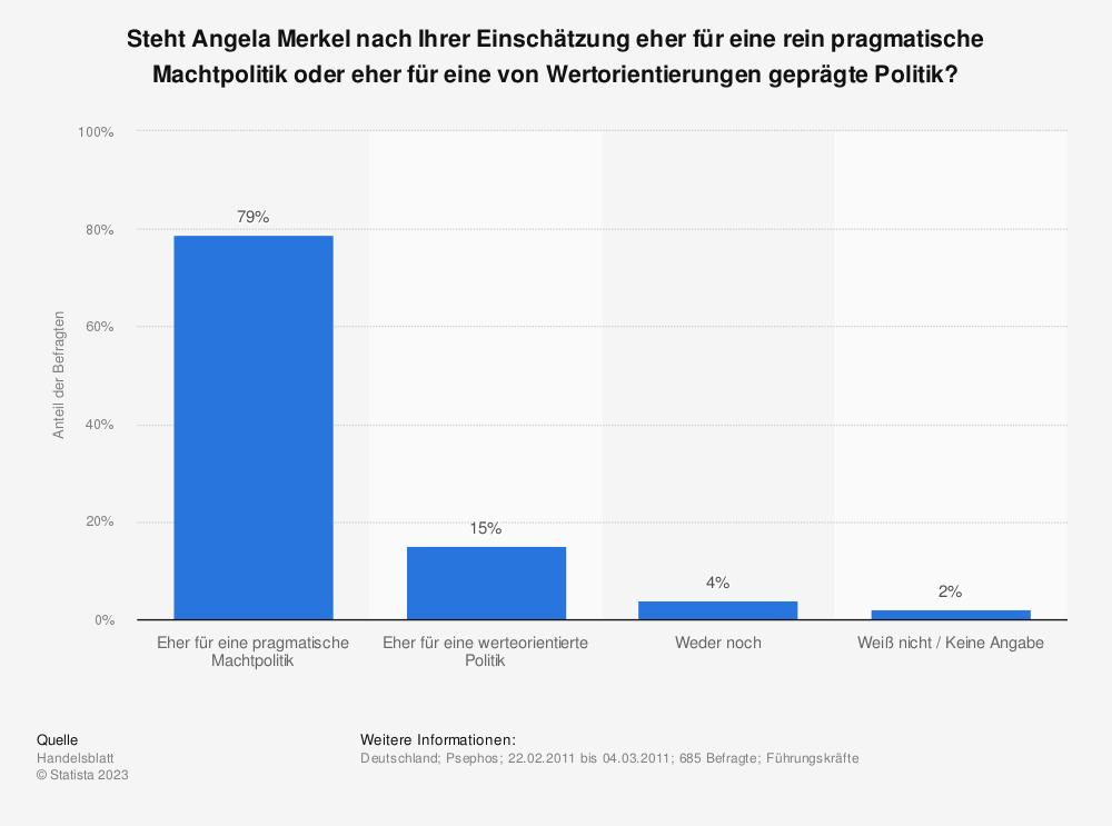 Statistik: Steht Angela Merkel nach Ihrer Einschätzung eher für eine rein pragmatische Machtpolitik oder eher für eine von Wertorientierungen geprägte Politik? | Statista