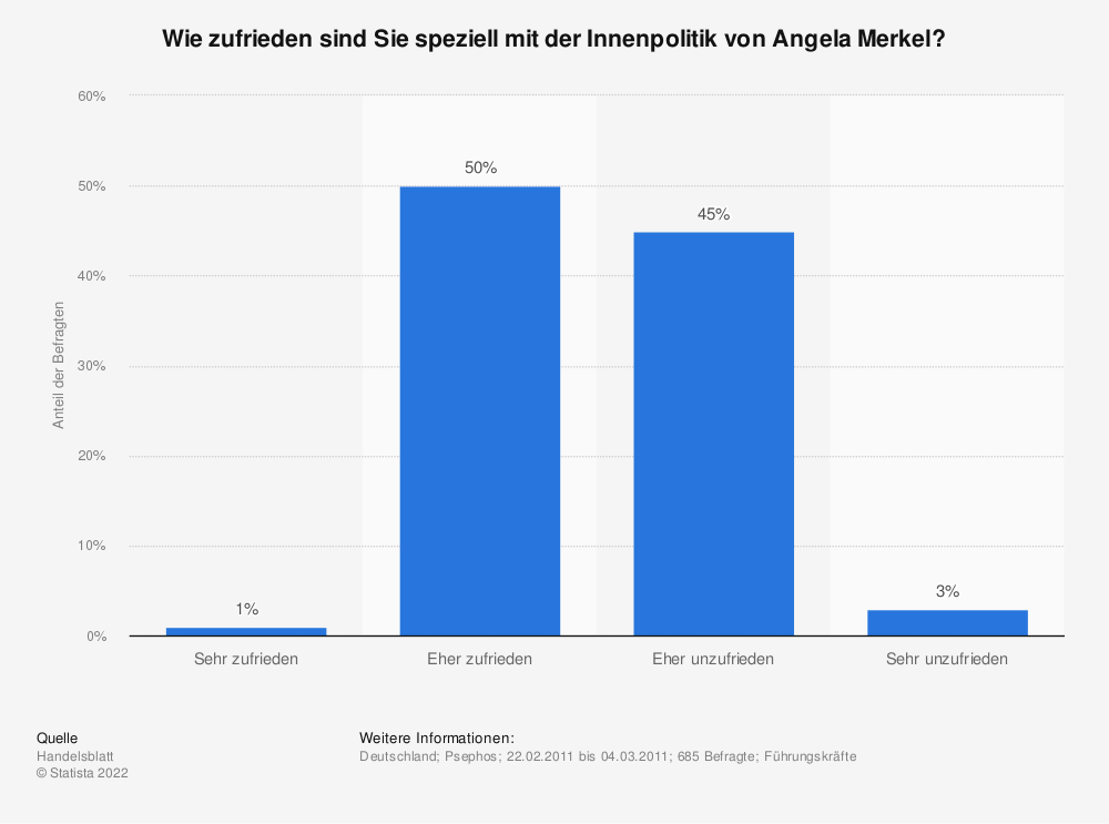 Statistik: Wie zufrieden sind Sie speziell mit der Innenpolitik von Angela Merkel? | Statista