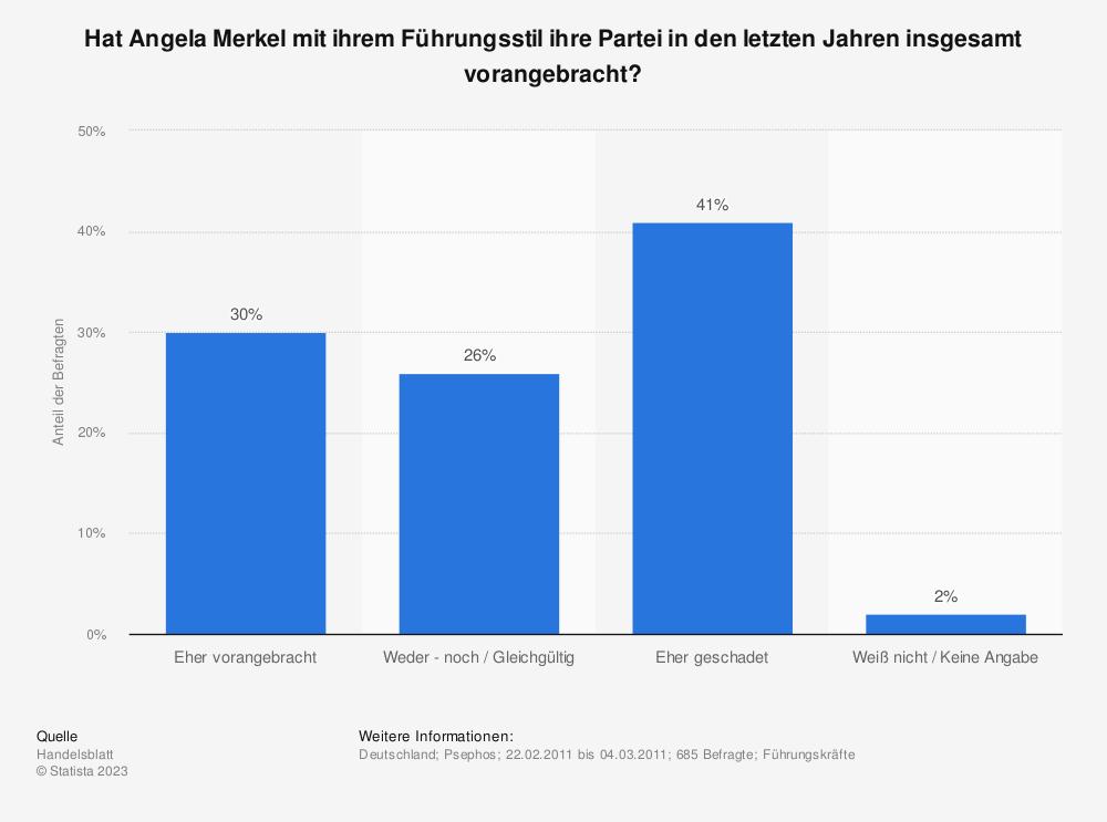 Statistik: Hat Angela Merkel mit ihrem Führungsstil ihre Partei in den letzten Jahren insgesamt vorangebracht? | Statista