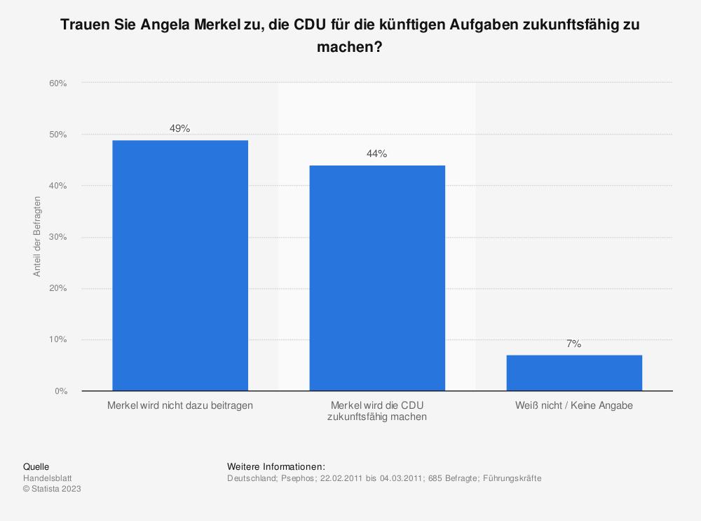 Statistik: Trauen Sie Angela Merkel zu, die CDU für die künftigen Aufgaben zukunftsfähig zu machen? | Statista