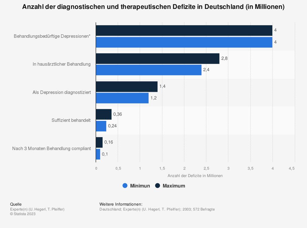 Statistik: Anzahl der diagnostischen und therapeutischen Defizite in Deutschland (in Millionen) | Statista