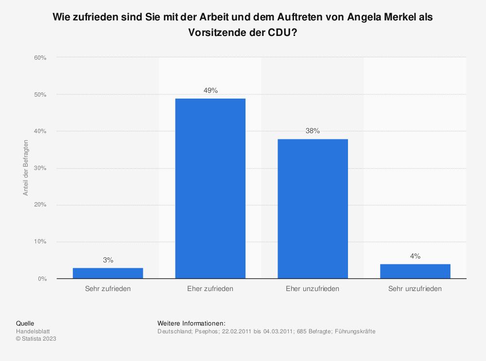 Statistik: Wie zufrieden sind Sie mit der Arbeit und dem Auftreten von Angela Merkel als Vorsitzende der CDU? | Statista
