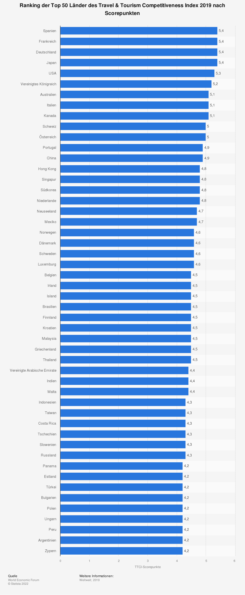Statistik: Ranking der Top 50 Länder des Travel & Tourism Competitiveness Index 2019 nach Scorepunkten | Statista