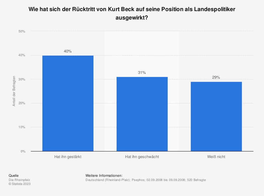 Statistik: Wie hat sich der Rücktritt von Kurt Beck auf seine Position als Landespolitiker ausgewirkt? | Statista