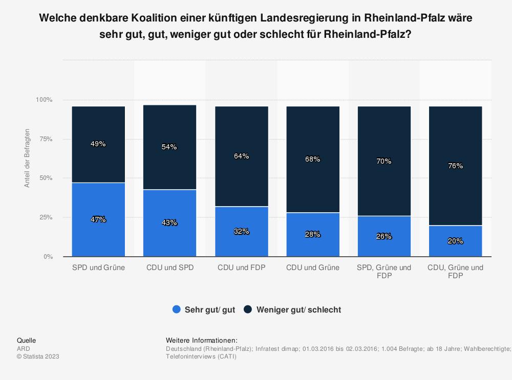Statistik: Welche denkbare Koalition einer künftigen Landesregierung in Rheinland-Pfalz wäre sehr gut, gut, weniger gut oder schlecht für Rheinland-Pfalz? | Statista