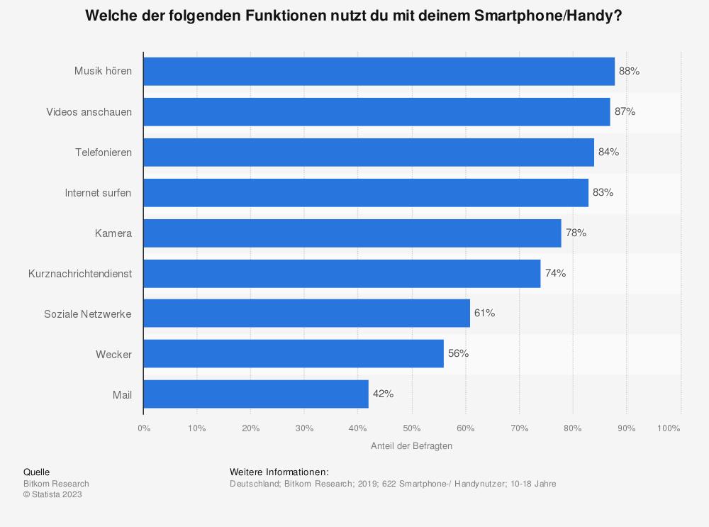 Statistik: Welche der folgenden Funktionen nutzt du mit deinem Smartphone/Handy? | Statista