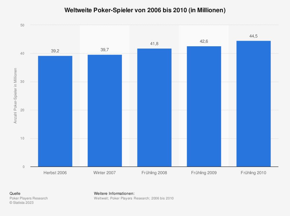 poker statistik spieler