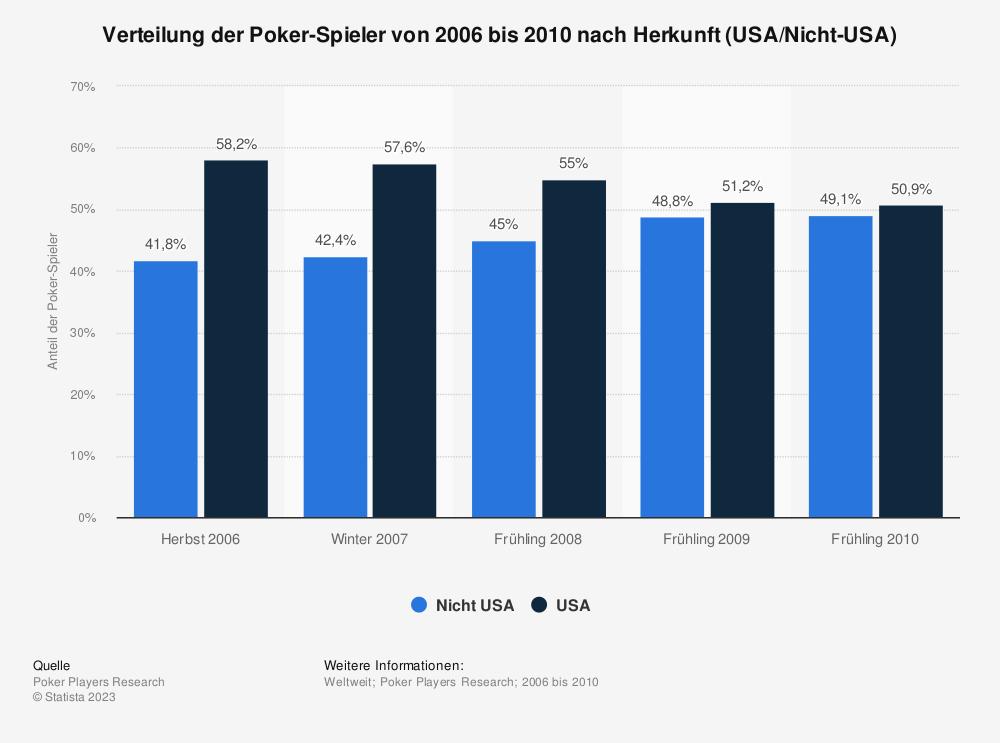 Statistik: Verteilung der Poker-Spieler von 2006 bis 2010 nach Herkunft (USA/Nicht-USA) | Statista