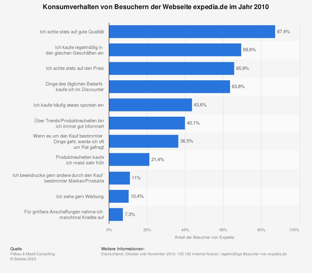 Statistik: Konsumverhalten von Besuchern der Webseite expedia.de im Jahr 2010 | Statista