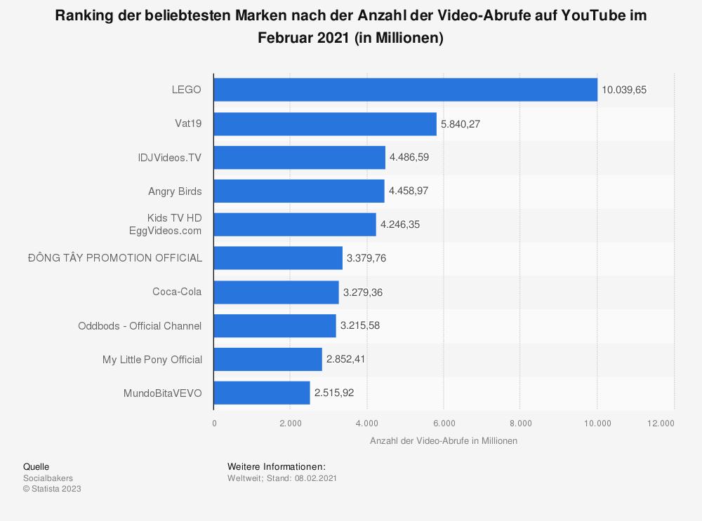 Statistik: Ranking der beliebtesten Marken nach der Anzahl der Video-Abrufe auf YouTube im Oktober 2018 (in Millionen) | Statista