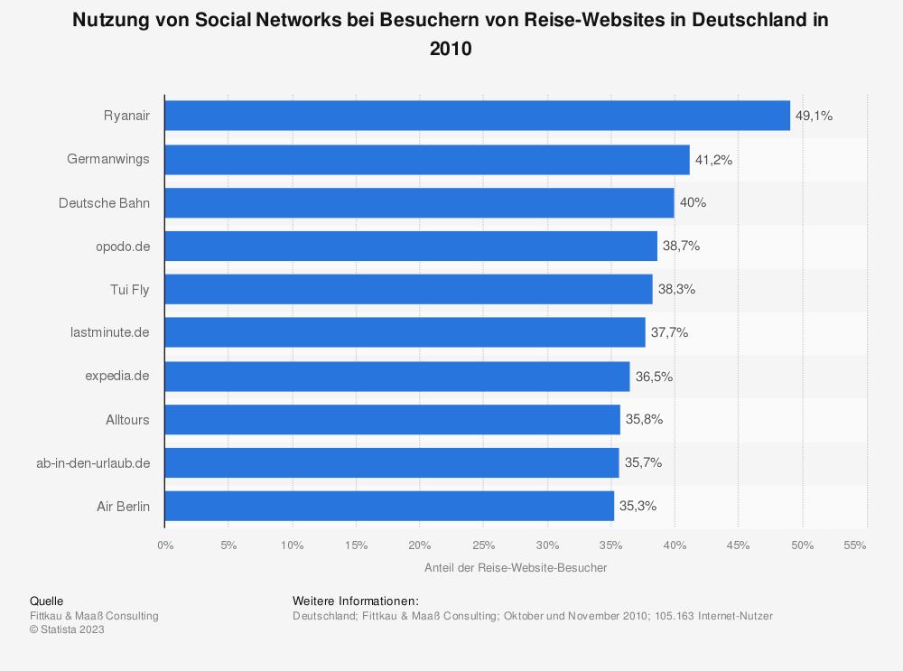 Statistik: Nutzung von Social Networks bei Besuchern von Reise-Websites in Deutschland in 2010 | Statista