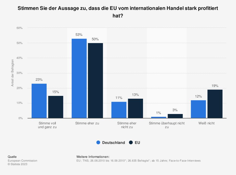 Statistik: Stimmen Sie der Aussage zu, dass die EU vom internationalen Handel stark profitiert hat? | Statista