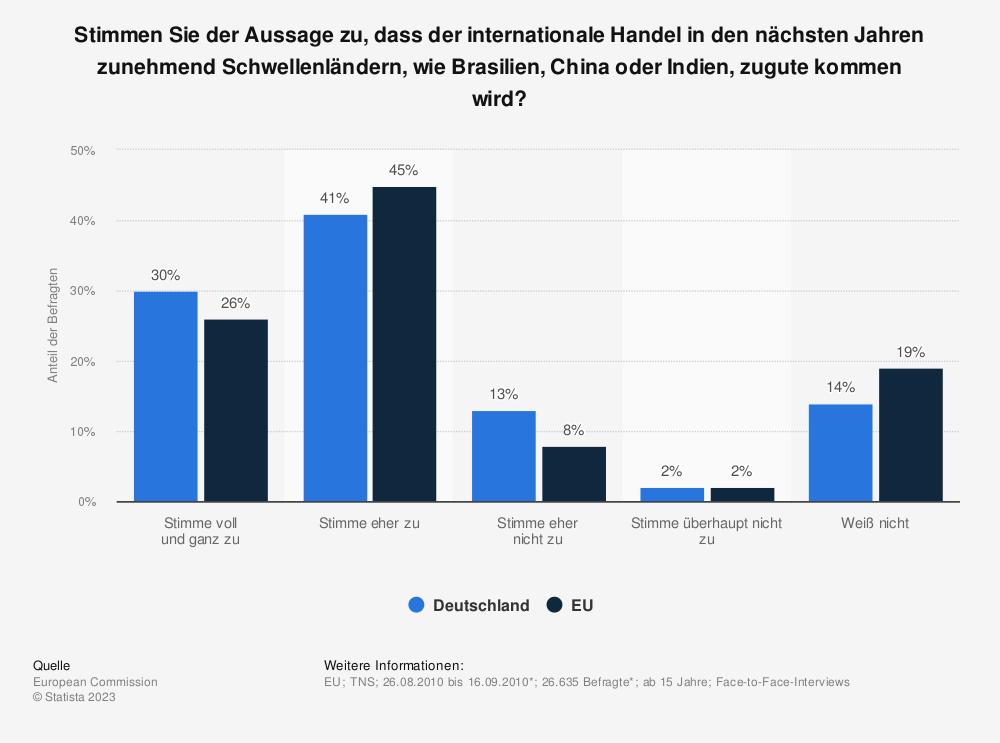 Statistik: Stimmen Sie der Aussage zu, dass der internationale Handel in den nächsten Jahren zunehmend Schwellenländern, wie Brasilien, China oder Indien, zugute kommen wird? | Statista