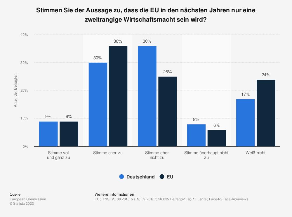 Statistik: Stimmen Sie der Aussage zu, dass die EU in den nächsten Jahren nur eine zweitrangige Wirtschaftsmacht sein wird? | Statista