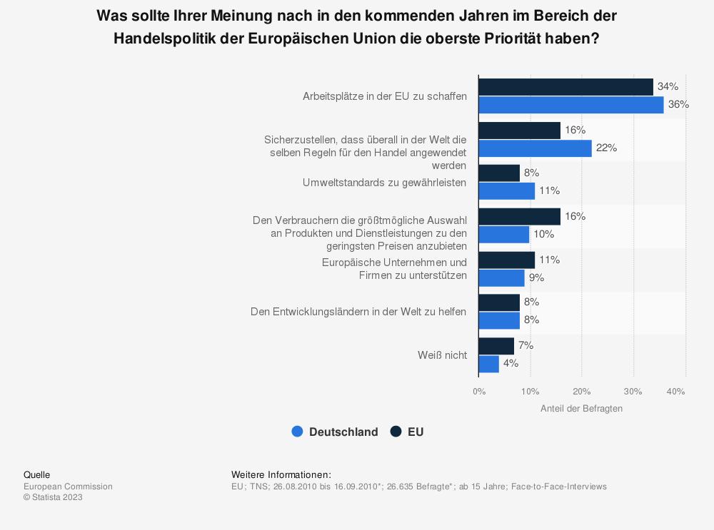 Statistik: Was sollte Ihrer Meinung nach in den kommenden Jahren im Bereich der Handelspolitik der Europäischen Union die oberste Priorität haben? | Statista