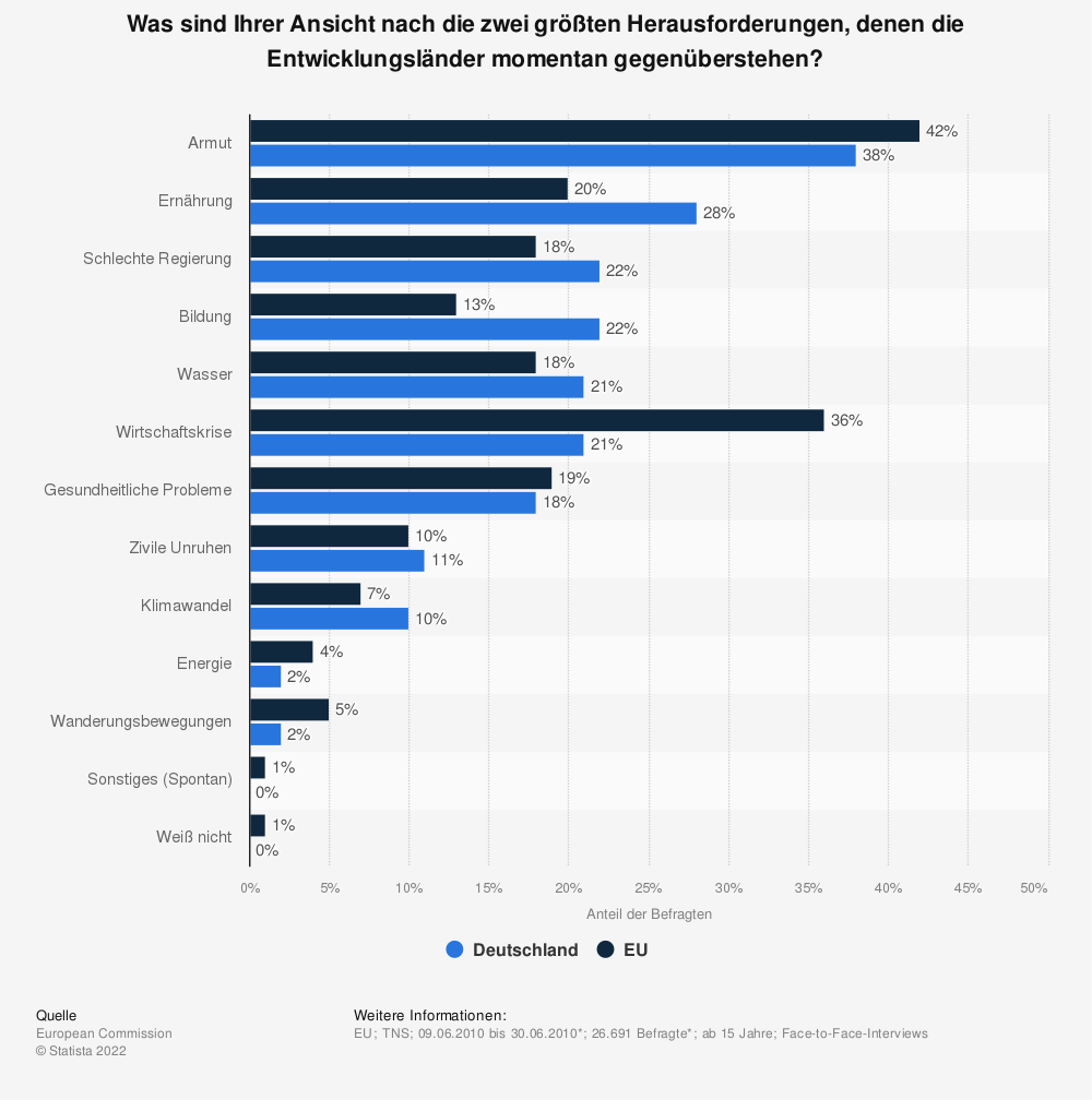 Statistik: Was sind Ihrer Ansicht nach die zwei größten Herausforderungen, denen die Entwicklungsländer momentan gegenüberstehen? | Statista