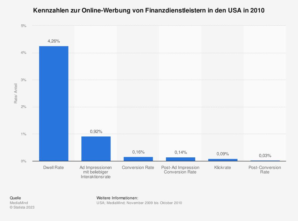 Statistik: Kennzahlen zur Online-Werbung von Finanzdienstleistern in den USA in 2010 | Statista