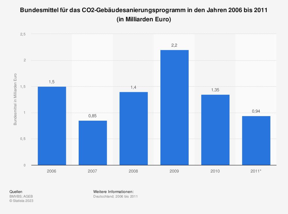 Statistik: Bundesmittel für das CO2-Gebäudesanierungsprogramm in den Jahren 2006 bis 2011 (in Milliarden Euro) | Statista