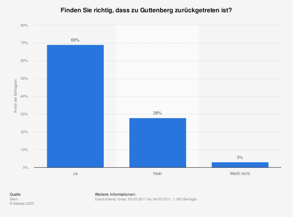 Statistik: Finden Sie richtig, dass zu Guttenberg zurückgetreten ist? | Statista