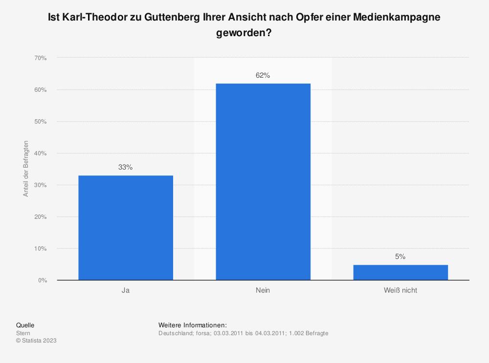 Statistik: Ist Karl-Theodor zu Guttenberg Ihrer Ansicht nach Opfer einer Medienkampagne geworden? | Statista