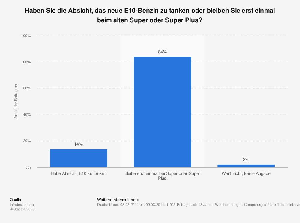 Statistik: Haben Sie die Absicht, das neue E10-Benzin zu tanken oder bleiben Sie erst einmal beim alten Super oder Super Plus? | Statista