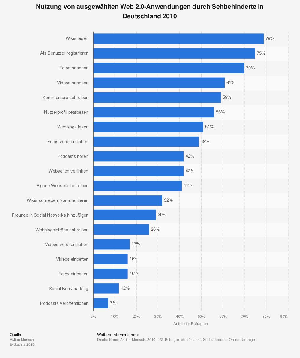 Statistik: Nutzung von ausgewählten Web 2.0-Anwendungen durch Sehbehinderte in Deutschland 2010 | Statista