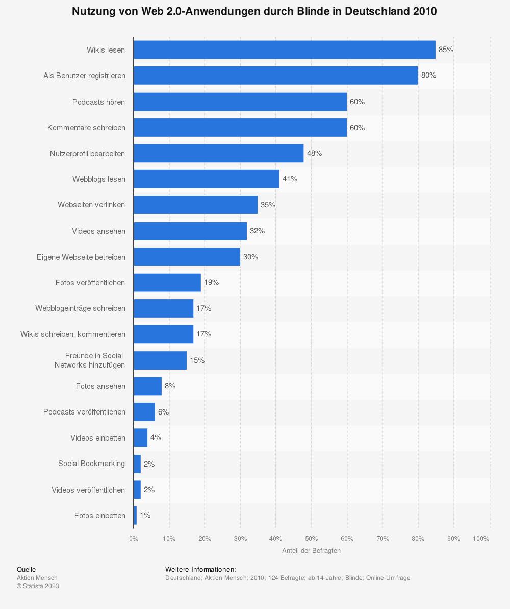 Statistik: Nutzung von Web 2.0-Anwendungen durch Blinde in Deutschland 2010 | Statista