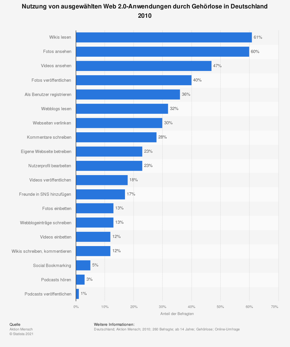 Statistik: Nutzung von ausgewählten Web 2.0-Anwendungen durch Gehörlose in Deutschland 2010 | Statista