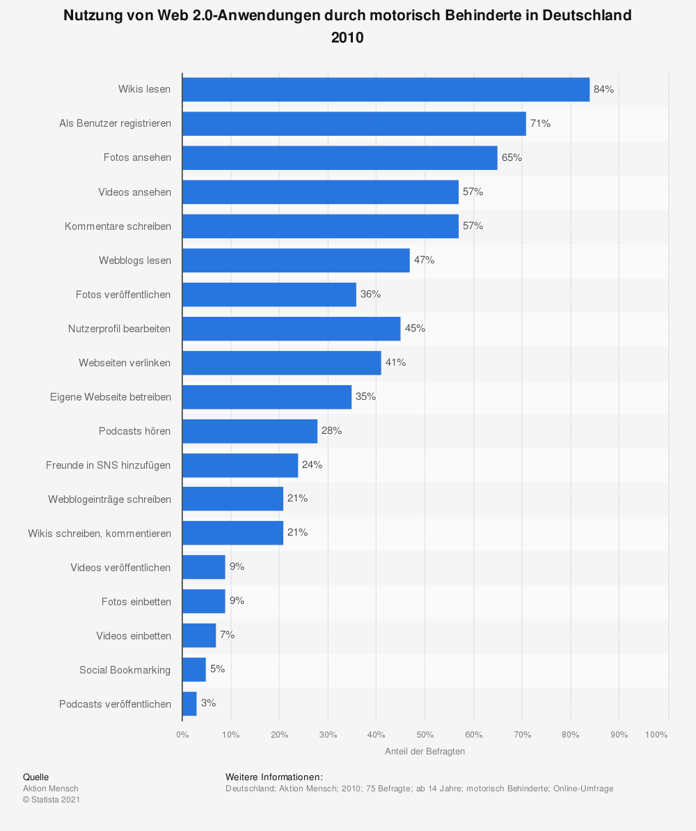 Statistik: Nutzung von Web 2.0-Anwendungen durch motorisch Behinderte in Deutschland 2010 | Statista