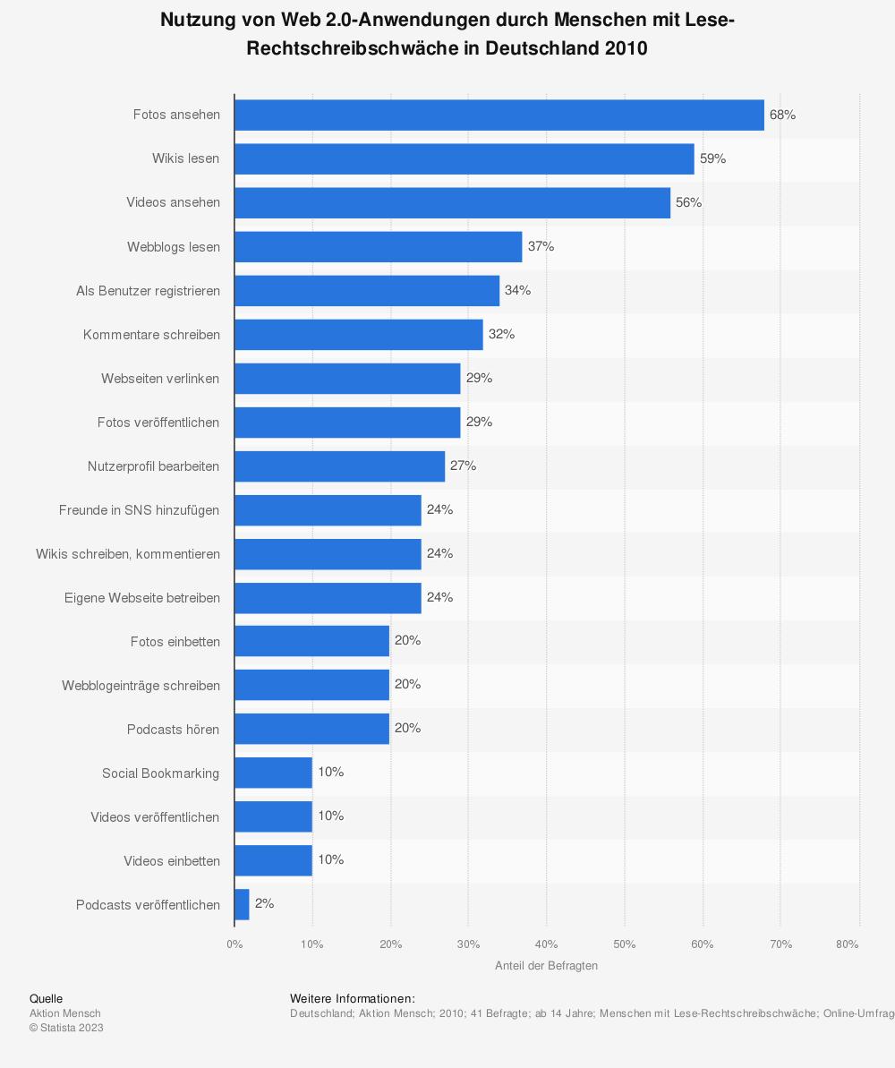Statistik: Nutzung von Web 2.0-Anwendungen durch Menschen mit Lese-Rechtschreibschwäche in Deutschland 2010 | Statista