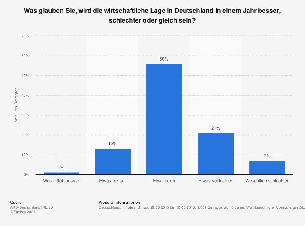 Statistik: Was glauben Sie, wird die wirtschaftliche Lage in Deutschland in einem Jahr besser, schlechter oder gleich sein? | Statista