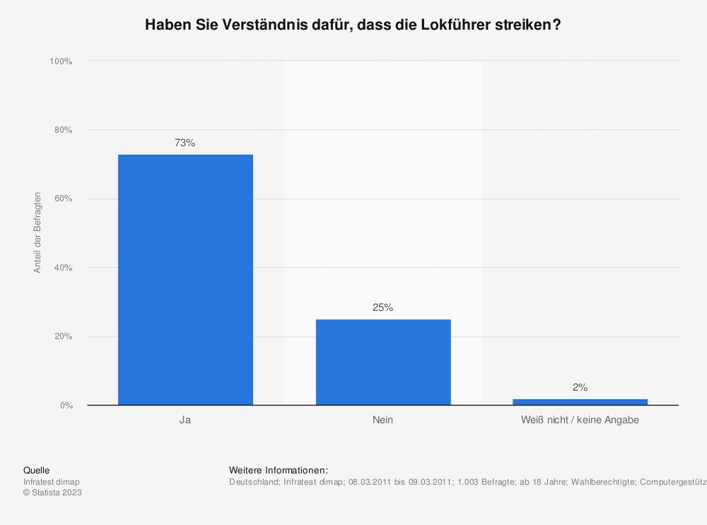 Statistik: Haben Sie Verständnis dafür, dass die Lokführer streiken? | Statista