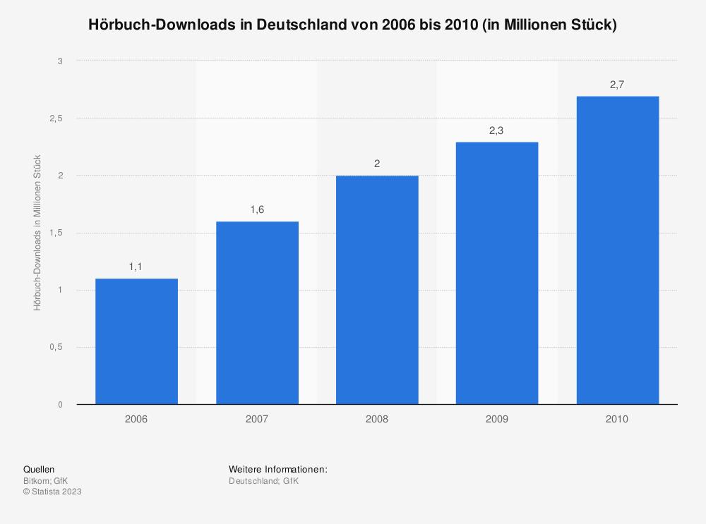 Statistik: Hörbuch-Downloads in Deutschland von 2006 bis 2010 (in Millionen Stück) | Statista