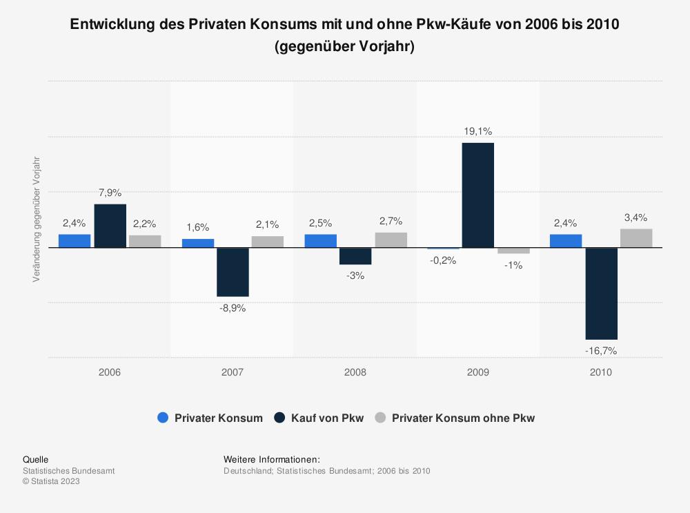 Statistik: Entwicklung des Privaten Konsums mit und ohne Pkw-Käufe von 2006 bis 2010 (gegenüber Vorjahr) | Statista
